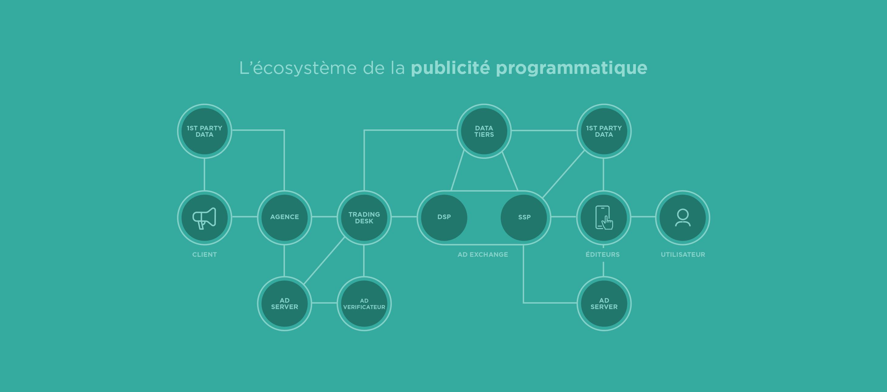 L'écosystème de la publicité programmatique
