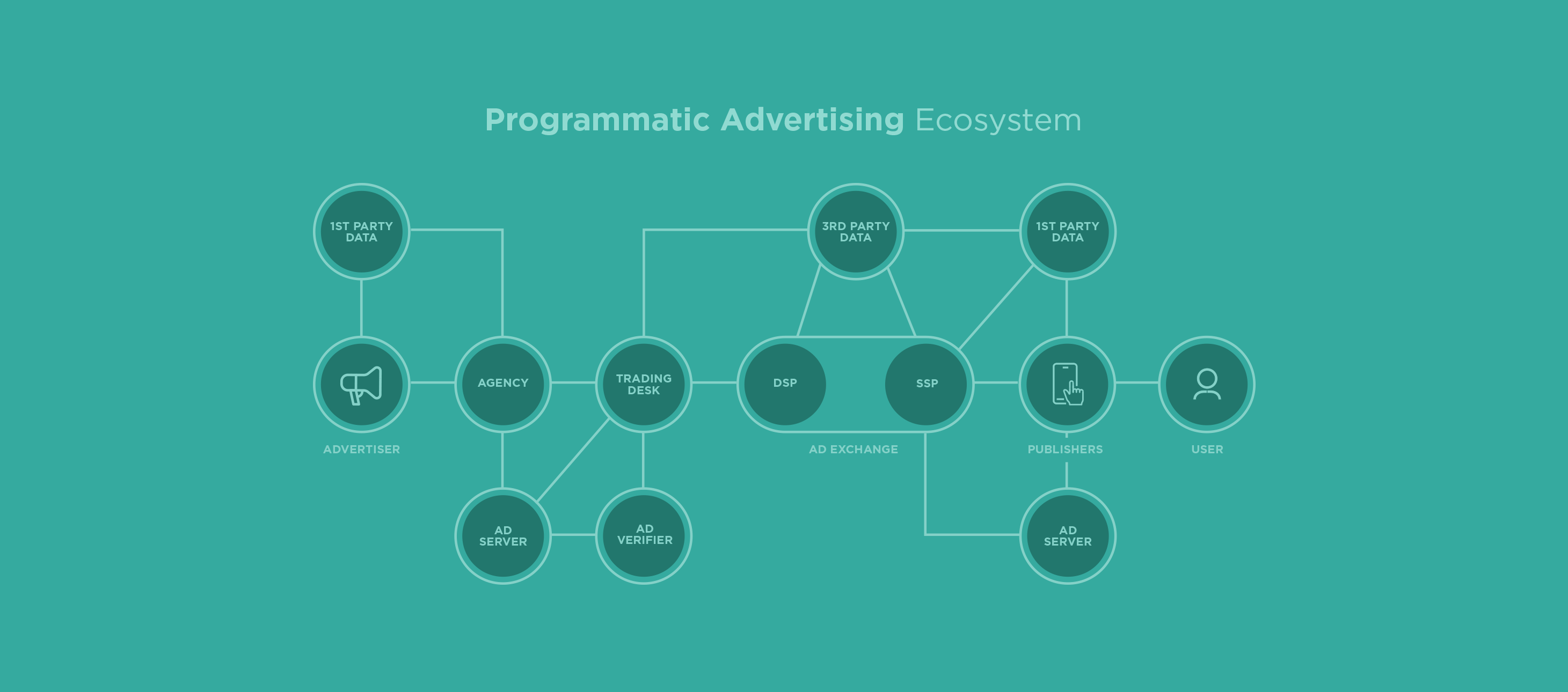 Programmatic advertising ecosystem