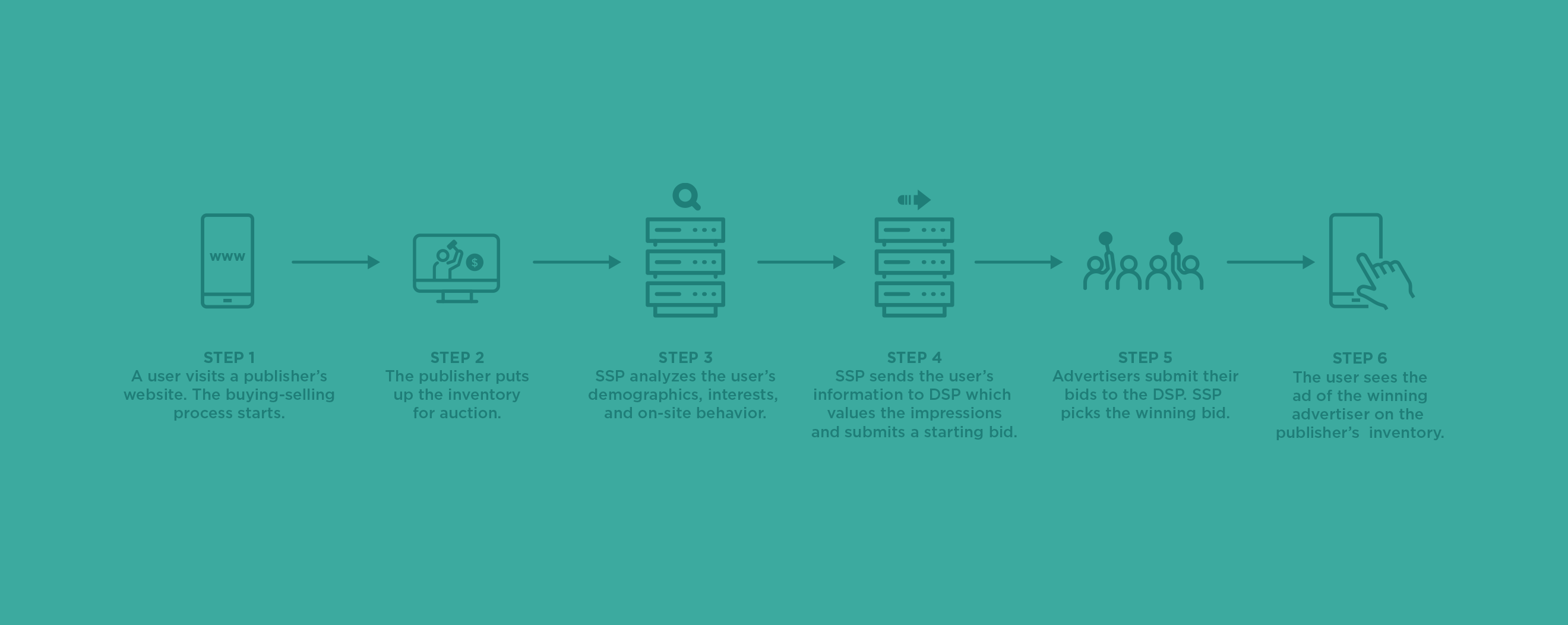 Steps of programmatic buying