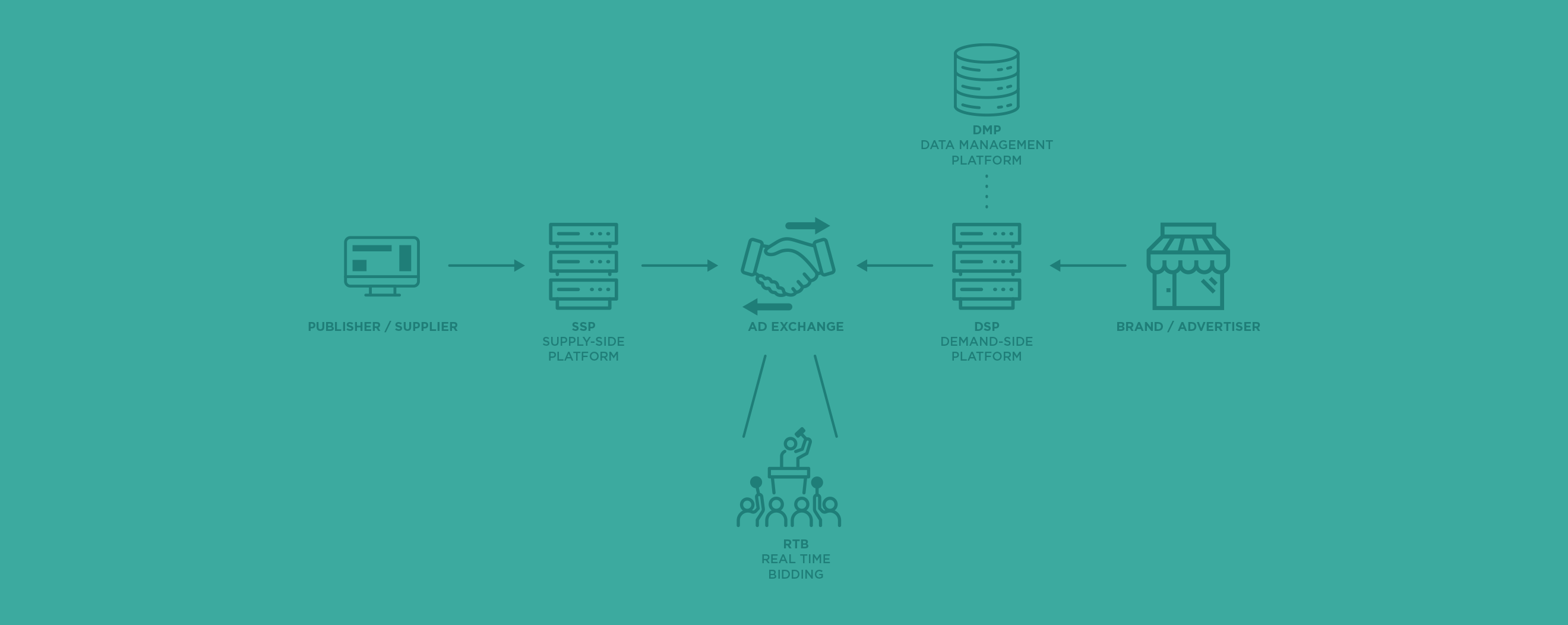 Plarforms and Tools for Programmatic Avertising