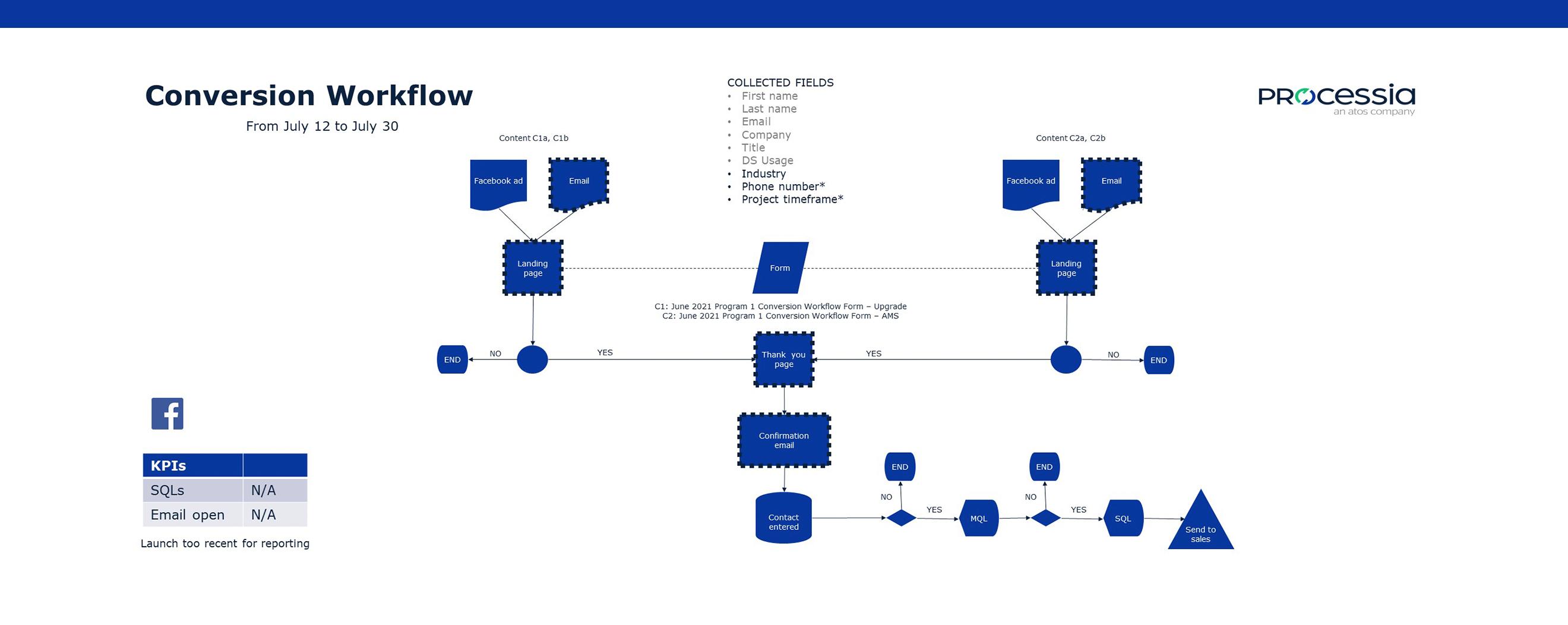 Worklow pour le schéma de conversion de la campagne de marketing entrant pour Processia
